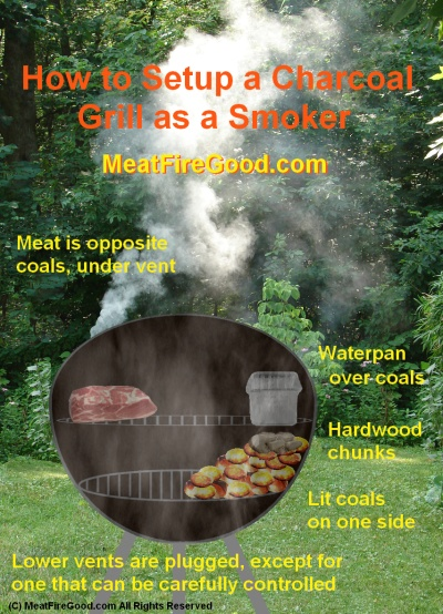 Kettle Charcoal Grill Smoker Setup